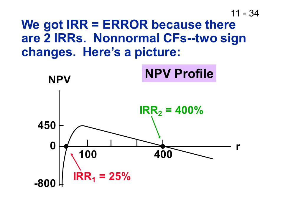 11 - 34 We got IRR = ERROR because there are 2 IRRs.