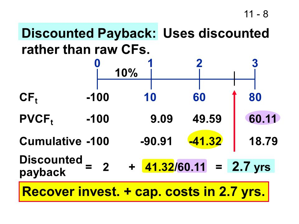 11 - 8 108060 0123 CF t Cumulative-100-90.91-41.3218.79 Discounted payback 2 + 41.32/60.11 = 2.7 yrs Discounted Payback: Uses discounted rather than raw CFs.
