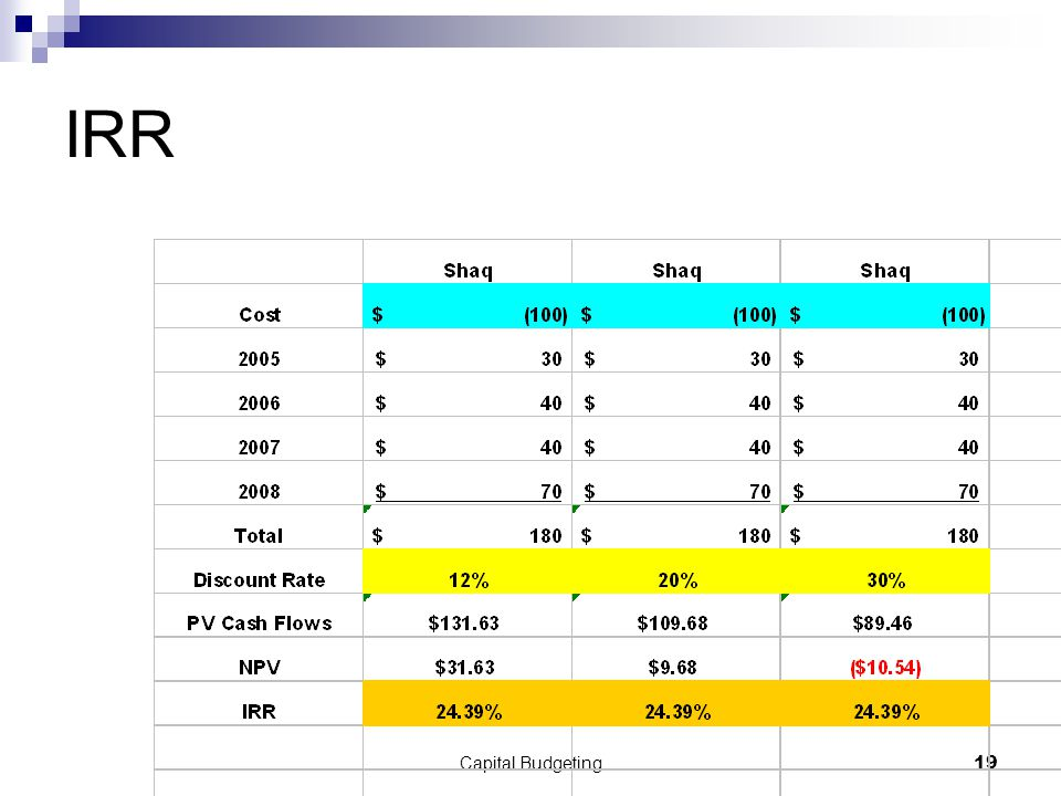 Capital Budgeting19 IRR