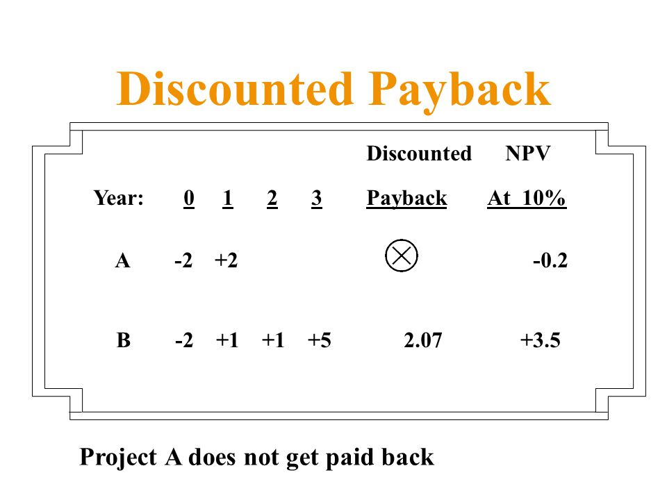 Discounted Payback Discounted NPV Year: Payback At 10% A B Project A does not get paid back