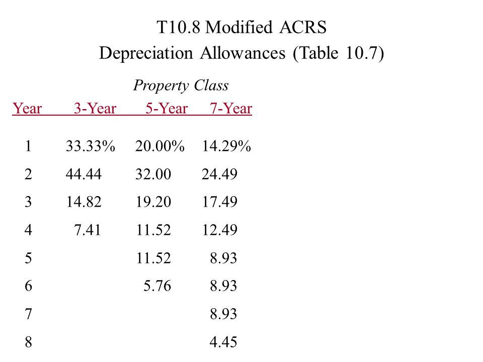 T10.8 Modified ACRS Depreciation Allowances (Table 10.7) Property Class Year 3-Year 5-Year 7-Year 133.33%20.00% 14.29% 244.4432.0024.49 314.8219.2017.