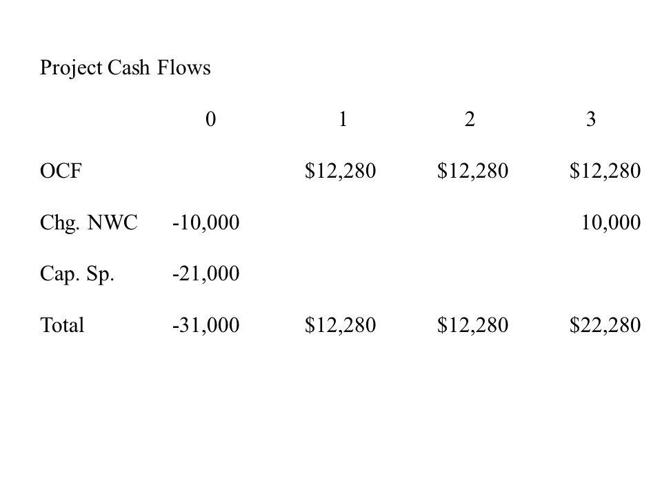 Project Cash Flows 0 1 2 3 OCF$12,280$12,280$12,280 Chg. NWC-10,000 10,000 Cap. Sp.-21,000 Total-31,000$12,280$12,280$22,280
