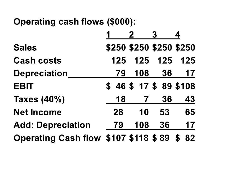 Operating cash flows ($000): 1234 Sales$250$250$250$250 Cash costs 125 125 125 125 Depreciation 79 108 36 17 EBIT$ 46$ 17$ 89$108 Taxes (40%) 18 7 36