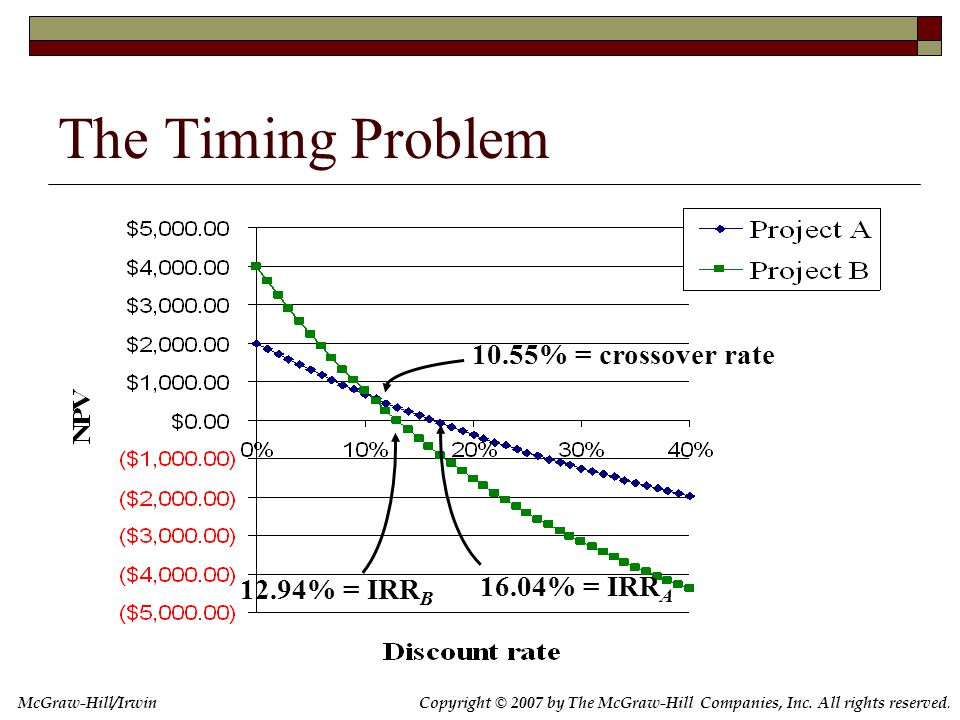 Copyright © 2007 by The McGraw-Hill Companies, Inc. All rights reserved. McGraw-Hill/Irwin The Timing Problem 10.55% = crossover rate 16.04% = IRR A 1