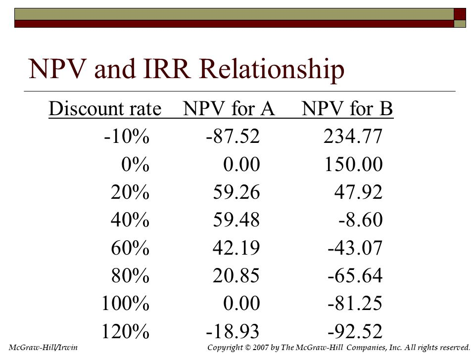 Copyright © 2007 by The McGraw-Hill Companies, Inc. All rights reserved. McGraw-Hill/Irwin NPV and IRR Relationship Discount rate NPV for A NPV for B