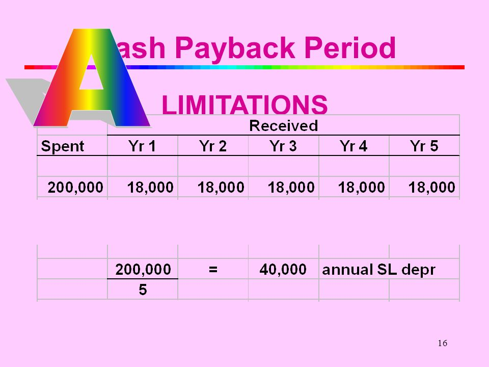 15 Cash Payback Period LIMITATIONS $200,000 $18,000 Net Income NCF
