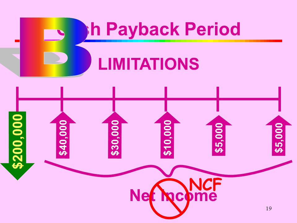 18 Cash Payback Period LIMITATIONS