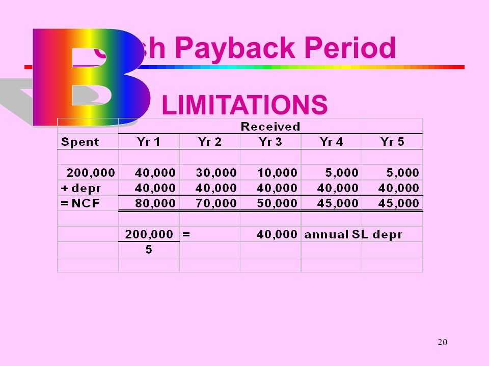 19 Cash Payback Period LIMITATIONS $200,000 $40,000$30,000$10,000 $5,000 Net Income NCF