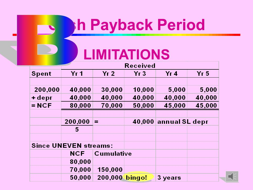 20 Cash Payback Period LIMITATIONS