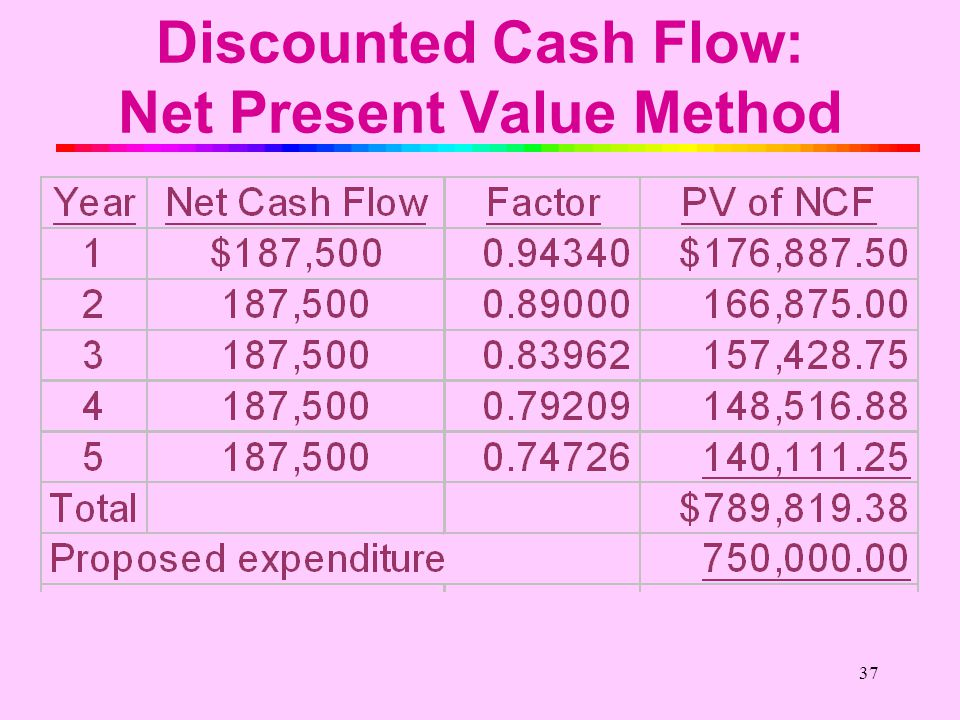 36 Discounted Cash Flow: Net Present Value Method