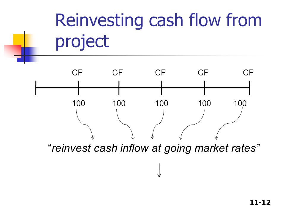 11-12 Reinvesting cash flow from project 100 CF 100 CF reinvest cash inflow at going market rates