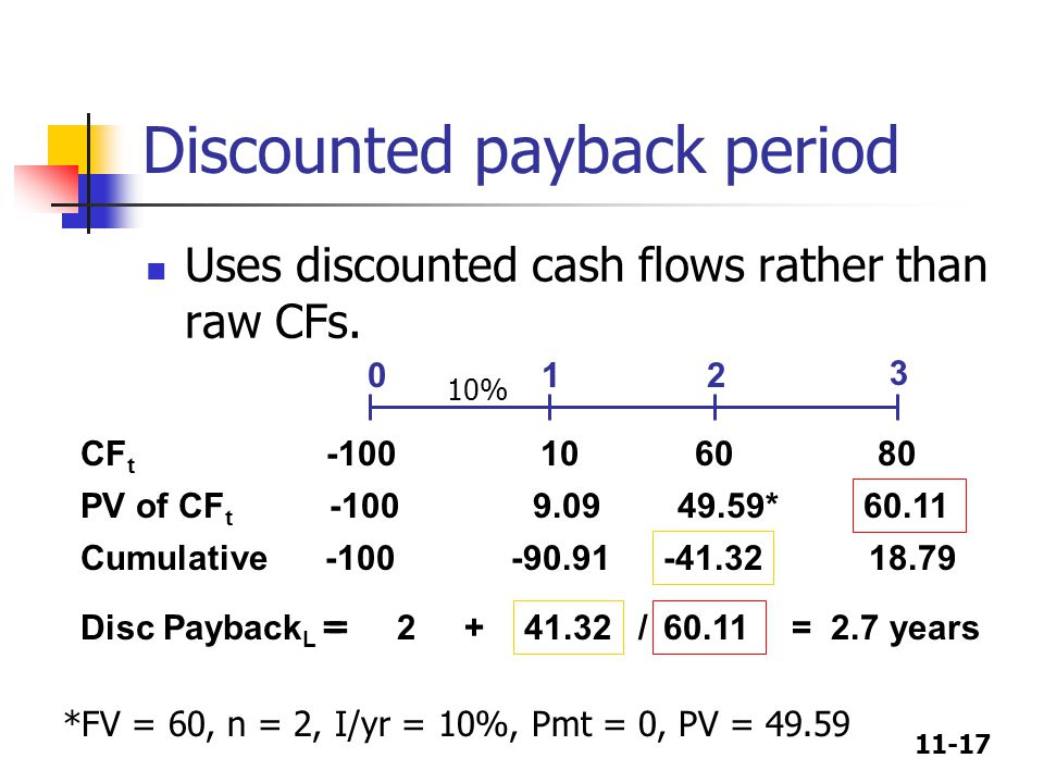 11-17 Discounted payback period Uses discounted cash flows rather than raw CFs.