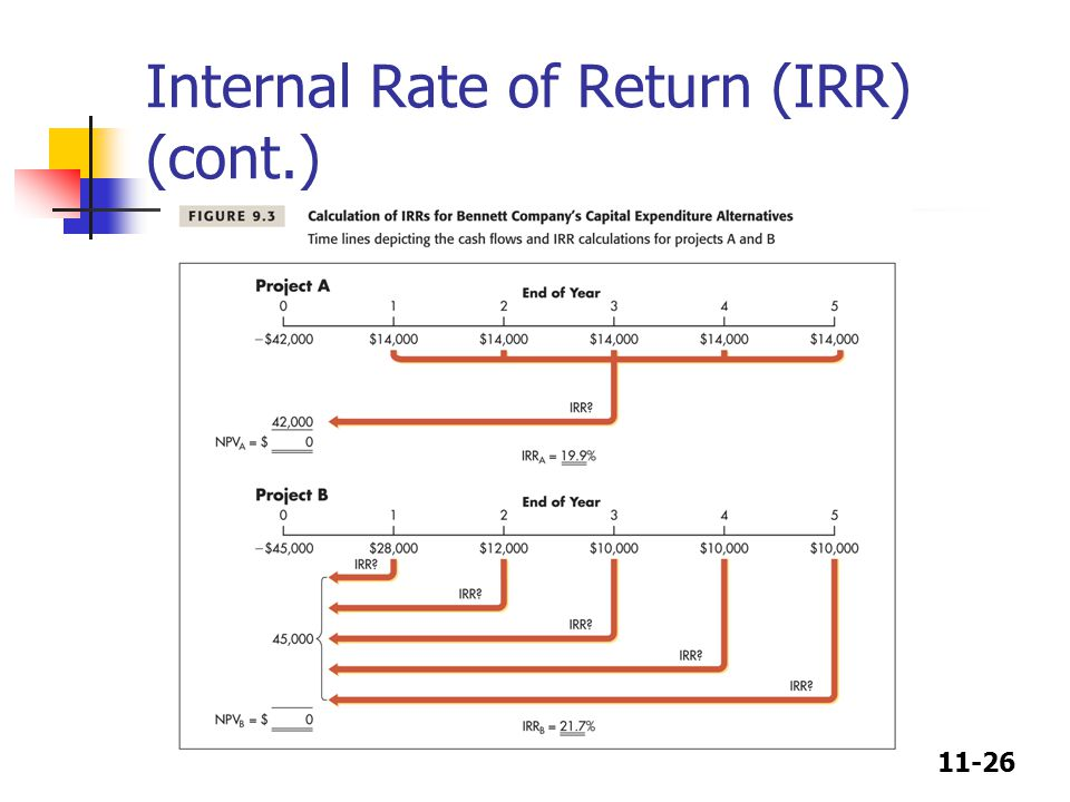 11-26 Internal Rate of Return (IRR) (cont.)