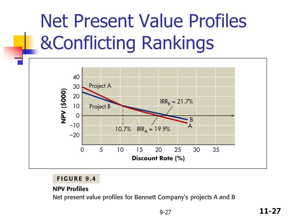 11-27 9-27 Net Present Value Profiles &Conflicting Rankings