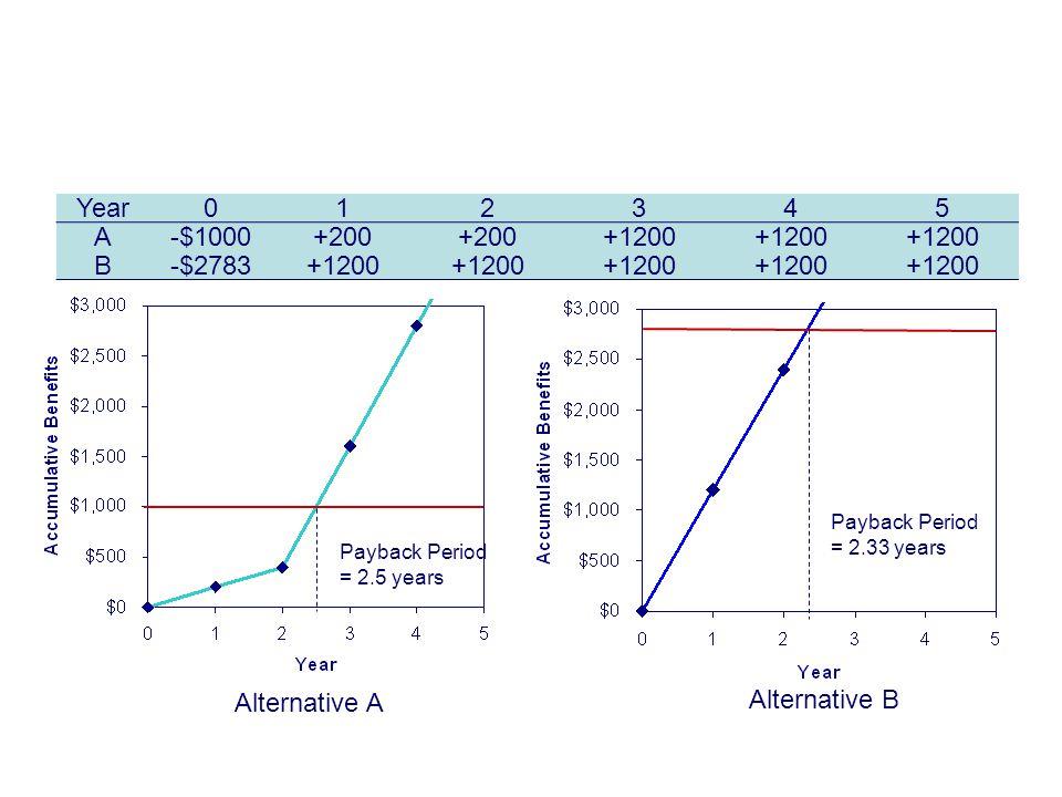 Copyright Oxford University Press 2009 Payback Period = 2.33 years Example 9-8 Payback Period Year012345 A-$1000+200 +1200 B-$2783+1200 Alternative B Alternative A Payback Period = 2.5 years
