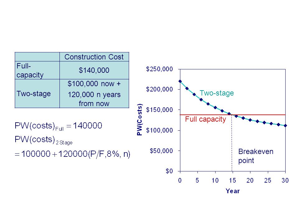 Copyright Oxford University Press 2009 Example 9-11 Breakeven Analysis Construction Cost Full- capacity $140,000 Two-stage $100,000 now + 120,000 n years from now Full capacity Two-stage Breakeven point