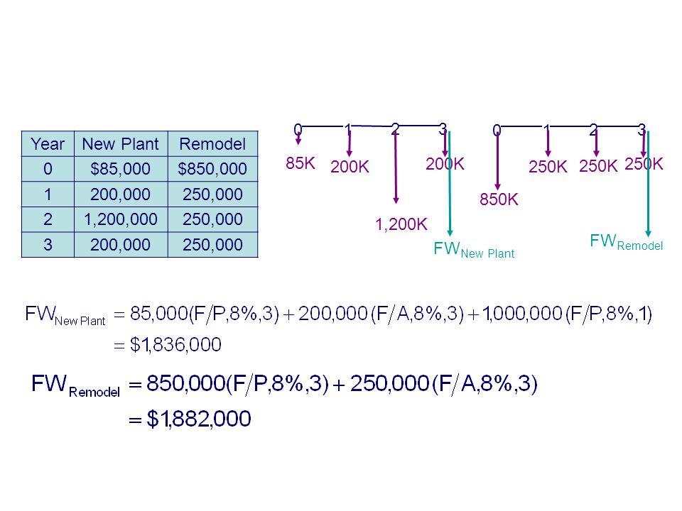 Copyright Oxford University Press 2009 Example 9-2 Future Worth Analysis YearNew PlantRemodel 0$85,000$850,000 1200,000250,000 21,200,000250,000 3200,000250,000 0 1 23 85K 200K 1,200K FW New Plant 23 850K 0 1 250K FW Remodel 250K