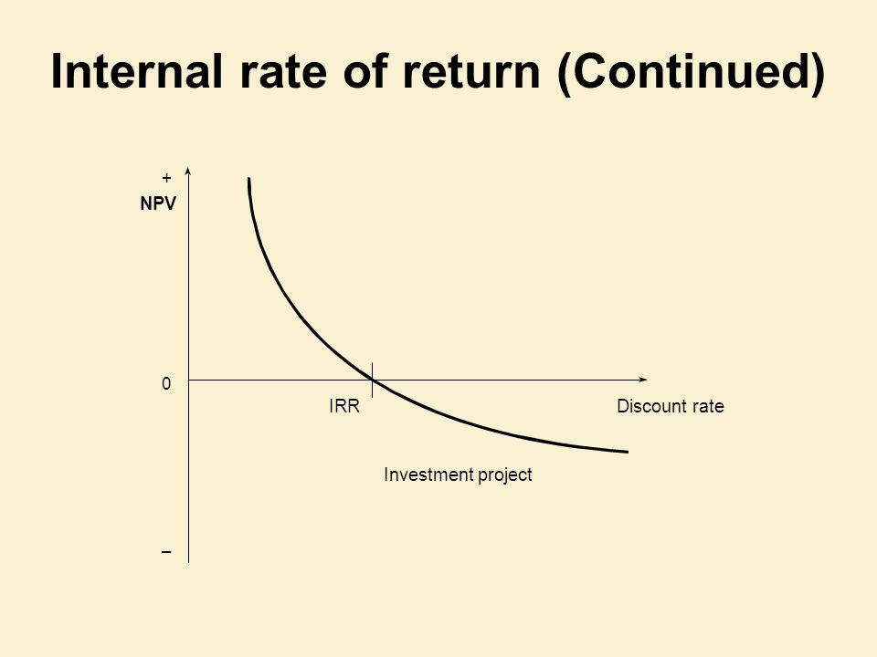 Internal rate of return (Continued) Investment project Discount rateIRR NPV 0 – +