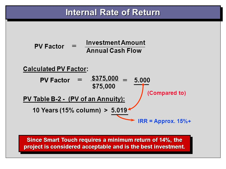 Internal Rate of Return PV Table B-2 - (PV of an Annuity): 10 Years (15% column) > 5.019 IRR = Approx. 15%+ $375,000 $75,000 PV Factor = = 5.000 Calcu
