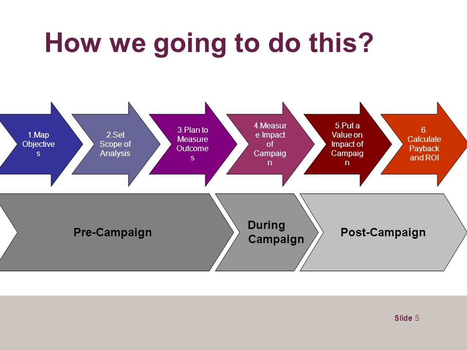 Slide 5 How we going to do this? Pre-Campaign During Campaign Post-Campaign 1.Map Objective s 2.Set Scope of Analysis 3.Plan to Measure Outcome s 4.Me