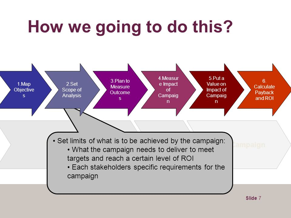 Slide 7 How we going to do this? Pre-Campaign During Campaign Post-Campaign Set limits of what is to be achieved by the campaign: What the campaign ne