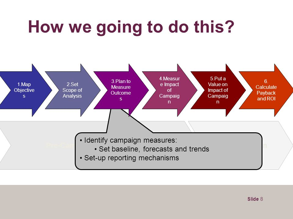 Slide 8 Pre-Campaign During Campaign Post-Campaign How we going to do this? Identify campaign measures: Set baseline, forecasts and trends Set-up repo
