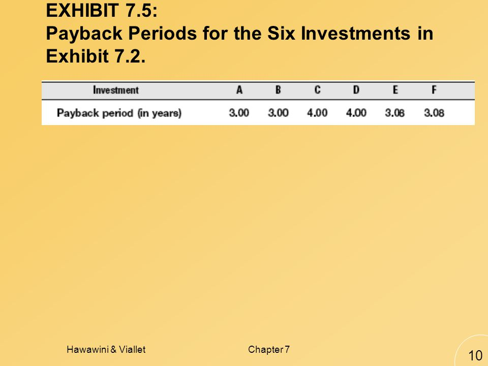 Hawawini & VialletChapter 7 10 EXHIBIT 7.5: Payback Periods for the Six Investments in Exhibit 7.2.