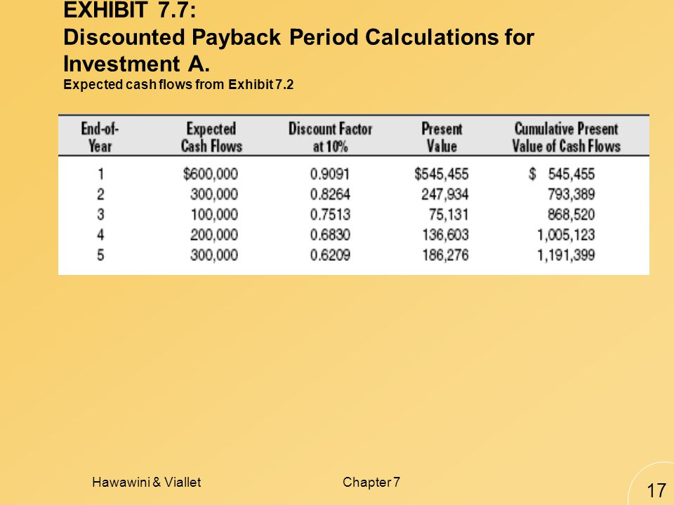 Hawawini & VialletChapter 7 17 EXHIBIT 7.7: Discounted Payback Period Calculations for Investment A.
