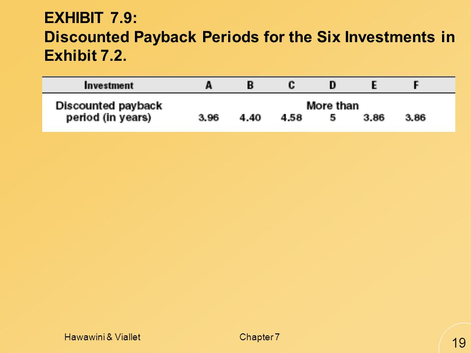 Hawawini & VialletChapter 7 19 EXHIBIT 7.9: Discounted Payback Periods for the Six Investments in Exhibit 7.2.