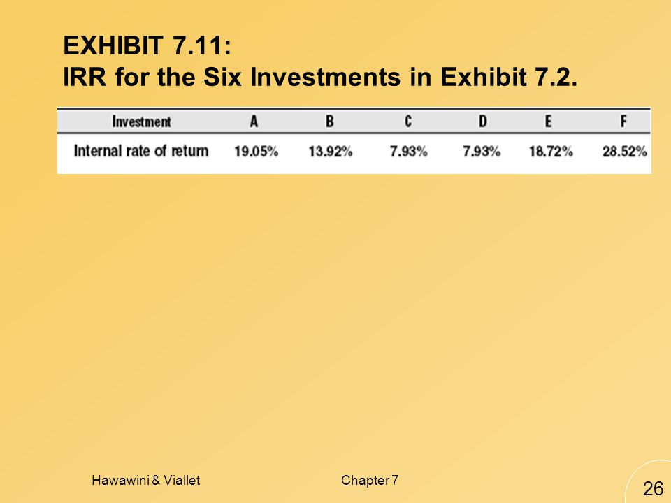 Hawawini & VialletChapter 7 26 EXHIBIT 7.11: IRR for the Six Investments in Exhibit 7.2.