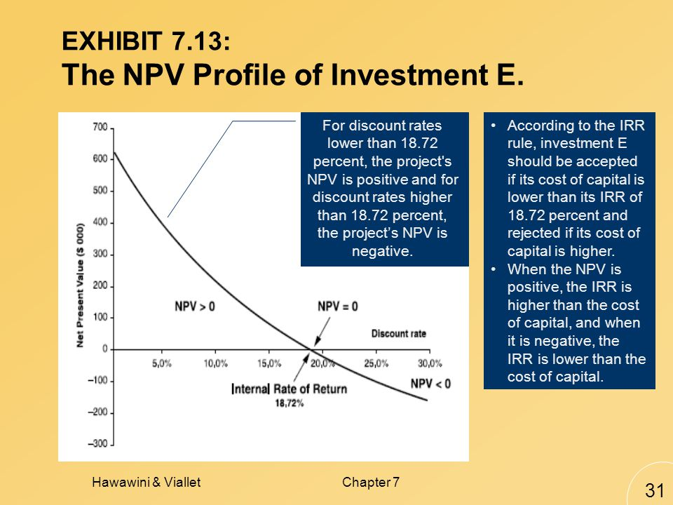 Hawawini & VialletChapter 7 31 EXHIBIT 7.13: The NPV Profile of Investment E.