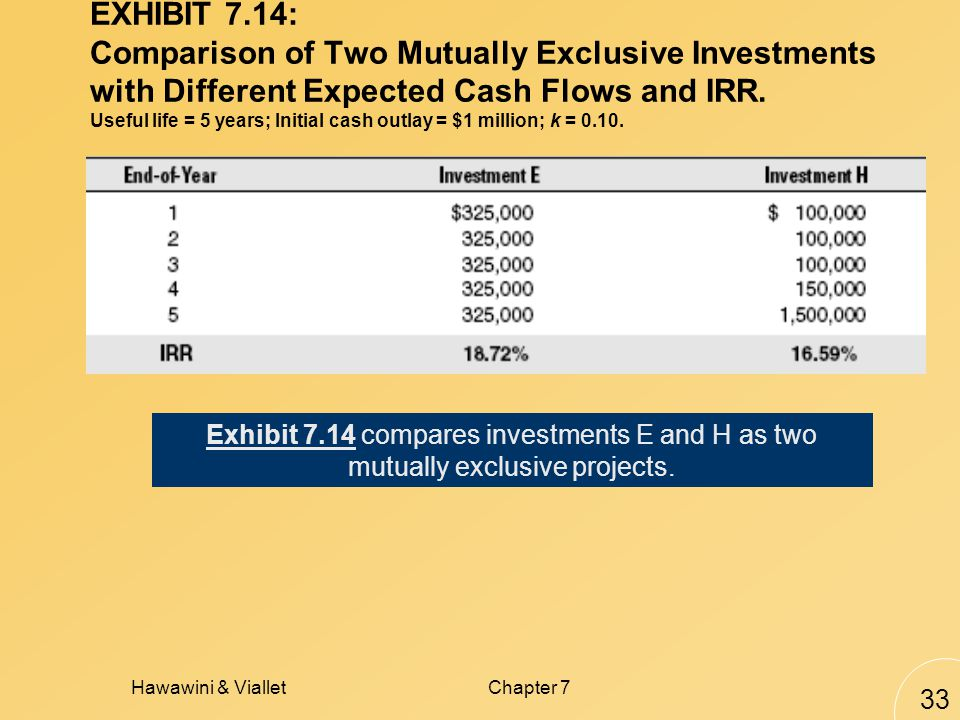 Hawawini & VialletChapter 7 33 EXHIBIT 7.14: Comparison of Two Mutually Exclusive Investments with Different Expected Cash Flows and IRR.