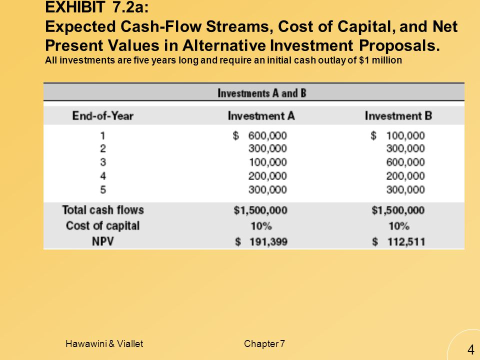 Hawawini & VialletChapter 7 4 EXHIBIT 7.2a: Expected Cash-Flow Streams, Cost of Capital, and Net Present Values in Alternative Investment Proposals.
