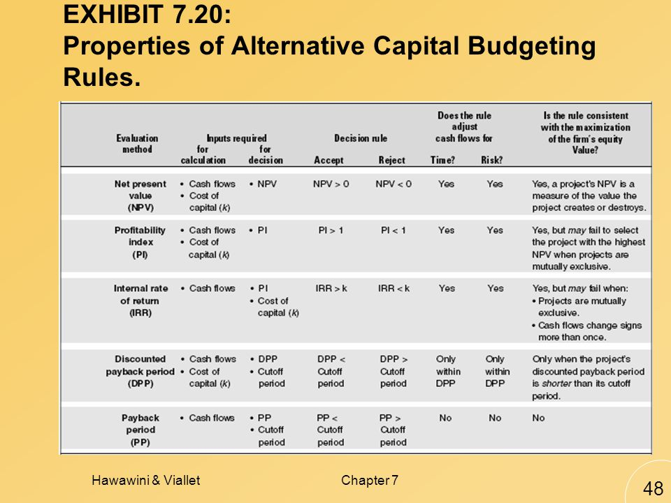 Hawawini & VialletChapter 7 48 EXHIBIT 7.20: Properties of Alternative Capital Budgeting Rules.