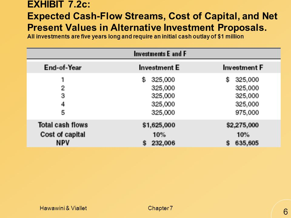 Hawawini & VialletChapter 7 6 EXHIBIT 7.2c: Expected Cash-Flow Streams, Cost of Capital, and Net Present Values in Alternative Investment Proposals.