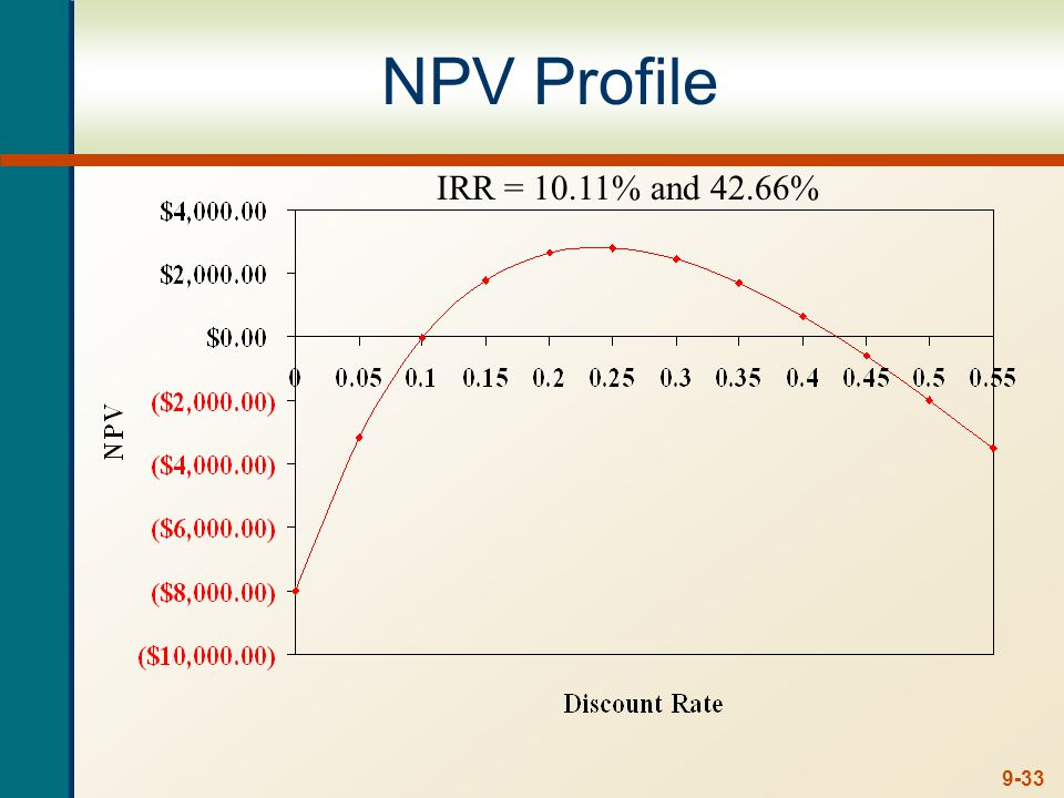 9-33 NPV Profile IRR = 10.11% and 42.66%