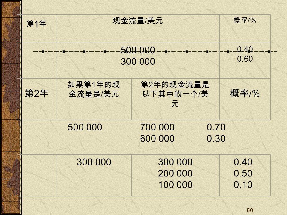 50 500 000700 000 600 000 0.70 0.30 第1年第1年 现金流量 / 美元 概率 /% 500 000 300 000 0.40 0.60 第2年第2年 如果第 1 年的现 金流量是 / 美元 第 2 年的现金流量是 以下其中的一个 / 美 元 概率 /% 300 000 200 000 100 000 0.40 0.50 0.10