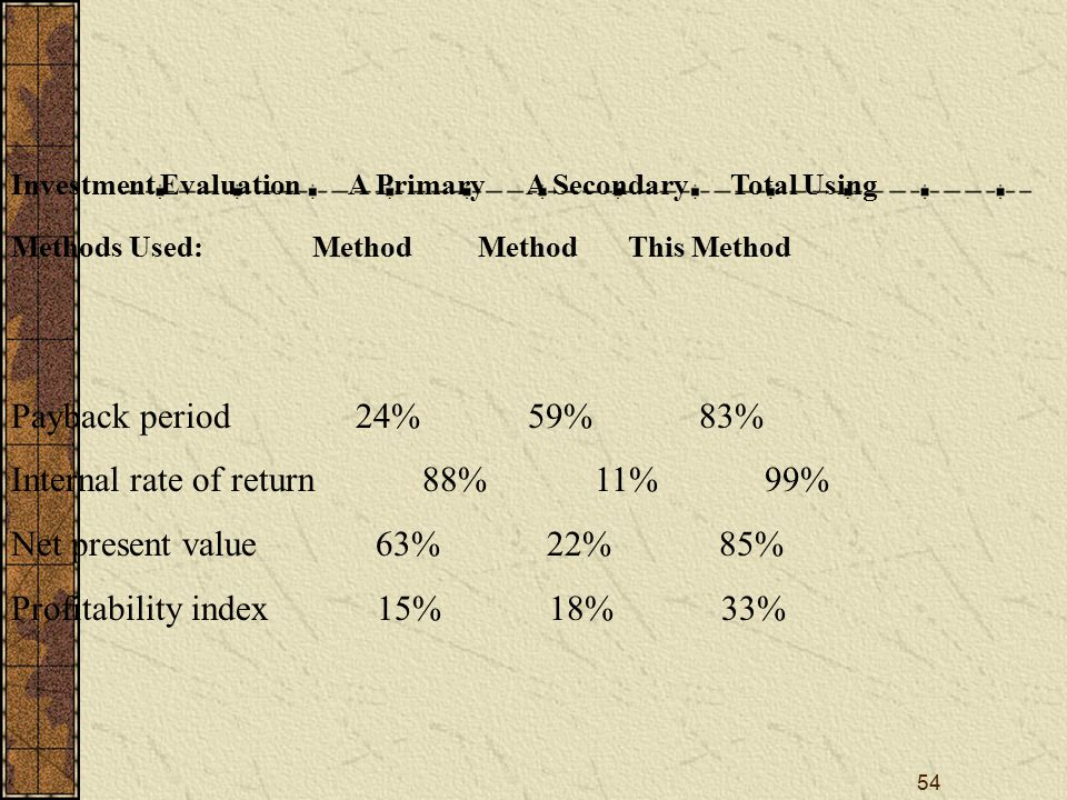 54 Investment Evaluation A Primary A Secondary Total Using Methods Used: Method Method This Method Payback period 24% 59% 83% Internal rate of return
