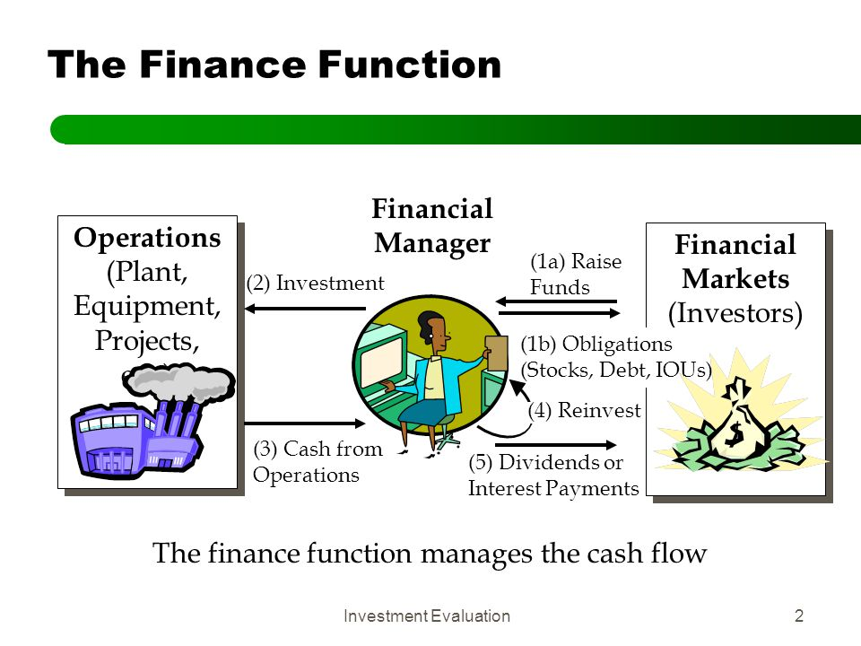 Investment Evaluation23 8) Be consistent in the treatment of inflation Discount nominal cash flows with nominal cost of capital Discount real cash flows with real cost of capital Nominal Rate  Real Rate + Inflation Common Mistake: Nominal (inflation adjusted) discount rate used to discount real cash flows Bias towards short-term investment Nominal vs.