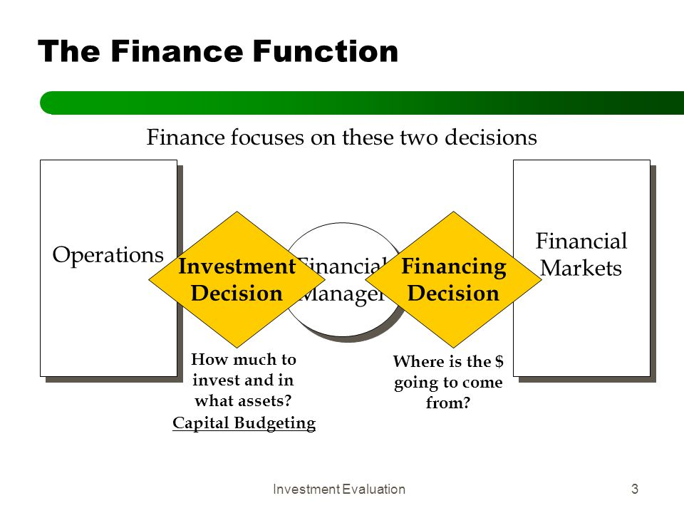Investment Evaluation4 Interaction between Financing & Investment Decisions Financial Markets Operations Financial Manager Financial Manager Investment Decision Financing Decision The interplay of the decisions determines the cost of capital Cost of Capital Characteristics of the Investment