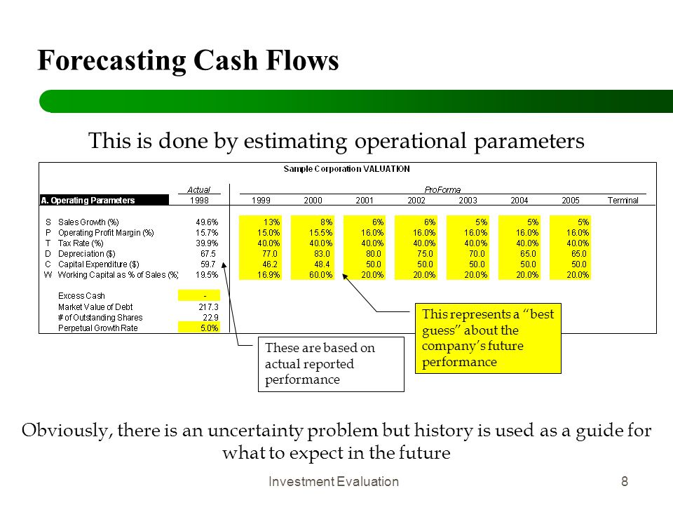 Investment Evaluation9 Evaluating investments involves the following: 1) Forecast all relevant after tax expected cash flows generated by the project 2)Estimate the opportunity cost of capital-- r (reflects the time value of money and the risk) 3)Evaluation DCF (discounted cash flows) NPV (net present value) Accept project if NPV is positive Reject project if NPV is negative IRR (internal rate of return Accept project if IRR > r Payback, Profitability Index ROA, ROFE, ROI, ROCE ROE EVA