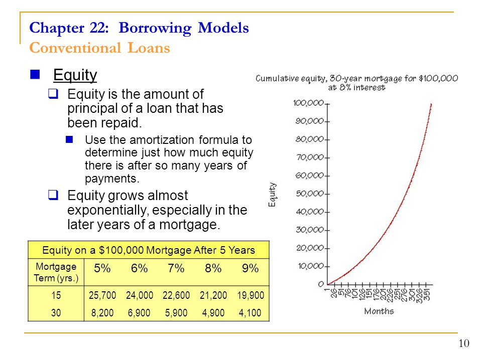 Chapter 22: Borrowing Models Conventional Loans 10 Equity  Equity is the amount of principal of a loan that has been repaid. Use the amortization for