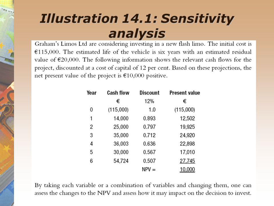 Illustration 14.1: Sensitivity analysis