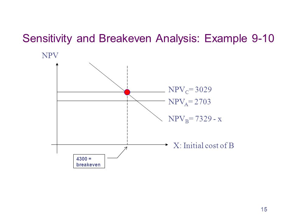 15 4300 = breakeven NPV C = 3029 NPV A = 2703 NPV B = 7329 - x X: Initial cost of B Sensitivity and Breakeven Analysis: Example 9-10 NPV