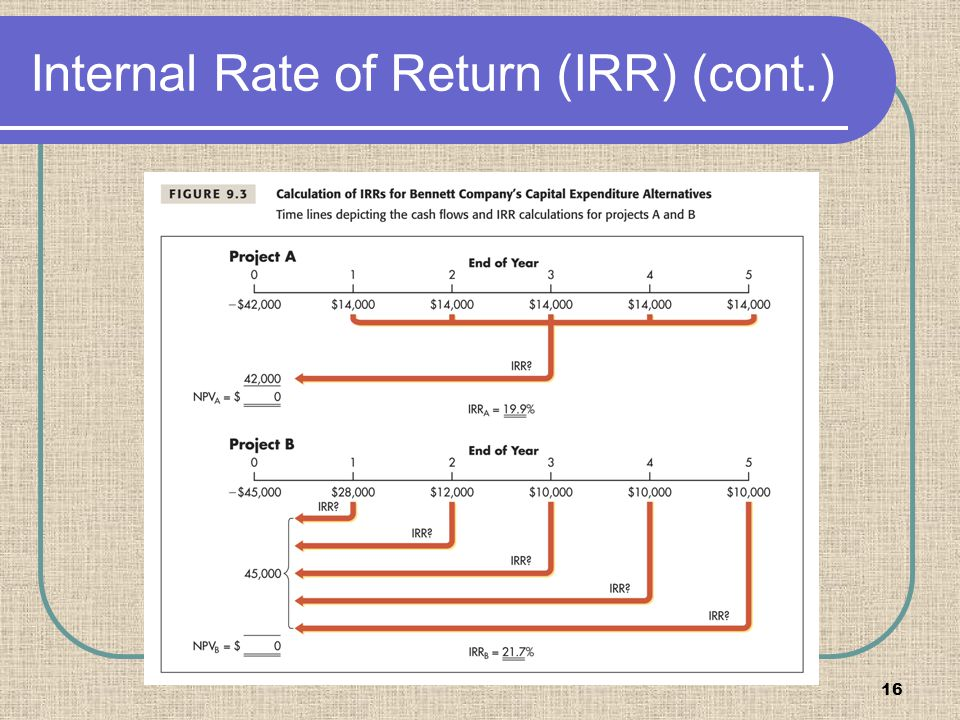 16 Internal Rate of Return (IRR) (cont.)