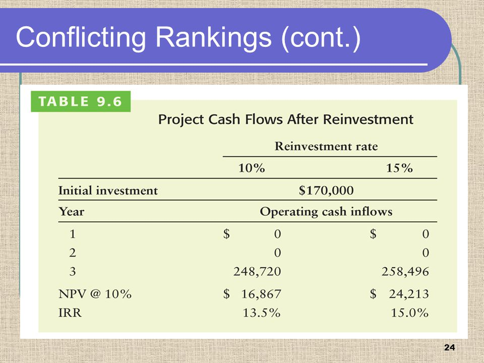 25 Bennett Company's projects A and B were found to have conflicting rankings at the firm's 10% cost of capital as depicted in Table 9.4.