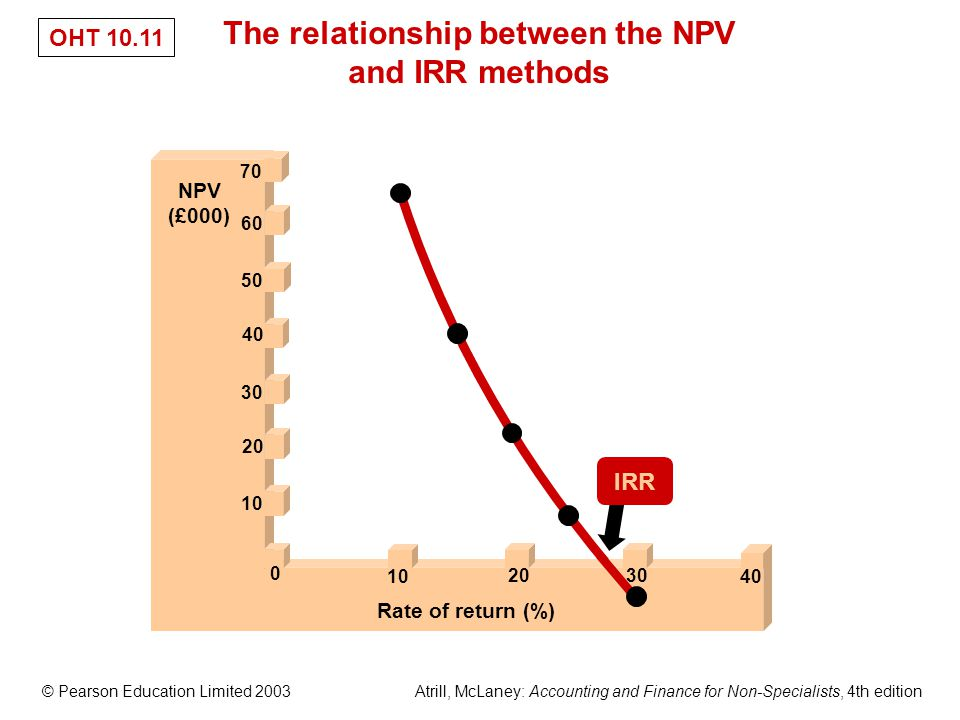 © Pearson Education Limited 2003 Atrill, McLaney: Accounting and Finance for Non-Specialists, 4th edition OHT 10.11 The relationship between the NPV and IRR methods NPV (£000) Rate of return (%) 10 20 30 40 50 60 70 0 10 2030 40 IRR