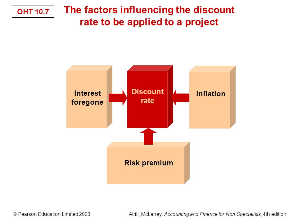 © Pearson Education Limited 2003 Atrill, McLaney: Accounting and Finance for Non-Specialists, 4th edition OHT 10.7 Interest foregone Inflation Discount rate Risk premium The factors influencing the discount rate to be applied to a project