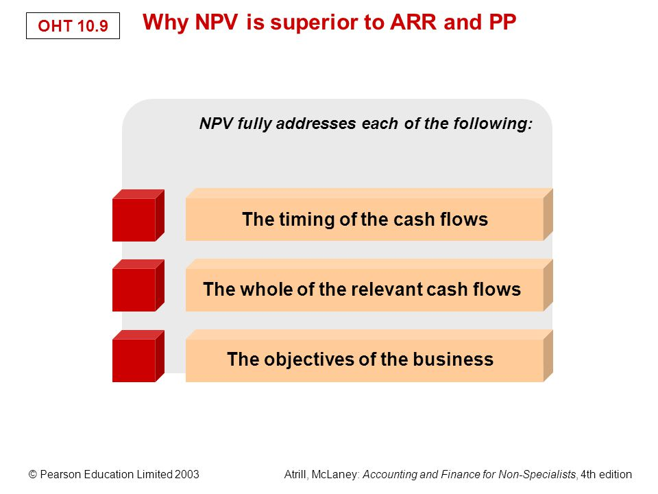 © Pearson Education Limited 2003 Atrill, McLaney: Accounting and Finance for Non-Specialists, 4th edition OHT 10.9 Why NPV is superior to ARR and PP The whole of the relevant cash flows The objectives of the business The timing of the cash flows NPV fully addresses each of the following: