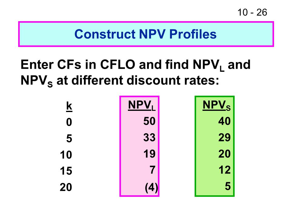10 - 26 Construct NPV Profiles Enter CFs in CFLO and find NPV L and NPV S at different discount rates: k 0 5 10 15 20 NPV L 50 33 19 7 NPV S 40 29 20 12 5 (4)
